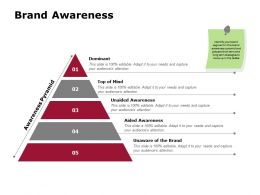 Brand Awareness Dominant Mind Ppt Powerpoint Presentation File Backgrounds