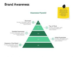 Brand Awareness Dominant Ppt Powerpoint Presentation Infographics Designs