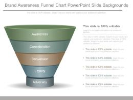 Brand Awareness Funnel Chart Powerpoint Slide Backgrounds