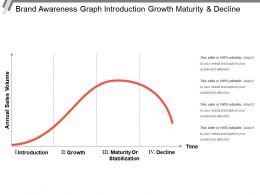 Brand Awareness Graph Introduction Growth Maturity And Decline