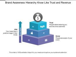 Brand Awareness Hierarchy Know Like Trust And Revenue