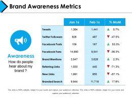 Brand Awareness Metrics Powerpoint Presentation Examples Template 1