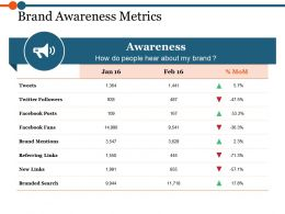 Brand Awareness Metrics Powerpoint Templates Download