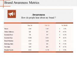 Brand Awareness Metrics Ppt Diagrams