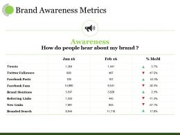 Brand Awareness Metrics Ppt Visual Aids Diagrams