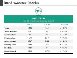 Brand Awareness Metrics Presentation Diagrams