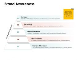 Brand Awareness Mind Ppt Powerpoint Presentation Show Demonstration