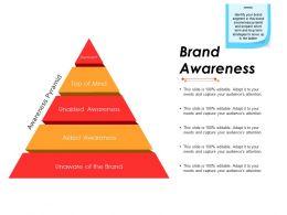 Brand Awareness Powerpoint Graphics