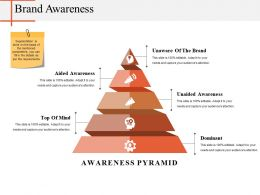 Brand Awareness Powerpoint Slides
