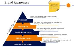 Brand Awareness Presentation Visuals