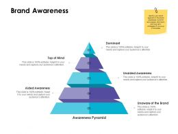 Brand Awareness Pyramid Ppt Powerpoint Presentation Clipart