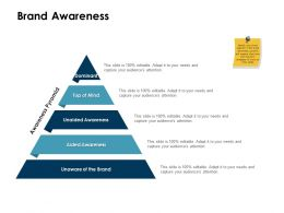 Brand Awareness Pyramid Ppt Powerpoint Presentation Styles Deck