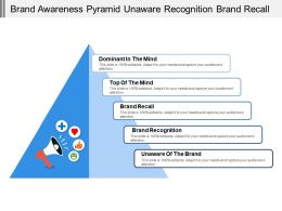Brand Awareness Pyramid Unaware Recognition Brand Recall