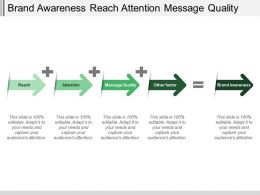 Brand Awareness Reach Attention Message Quality