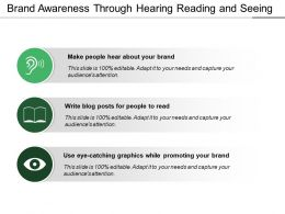 Brand Awareness Through Hearing Reading And Seeing