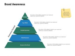 Brand Awareness Unaided Awareness Ppt Powerpoint Presentation Model Master Slide