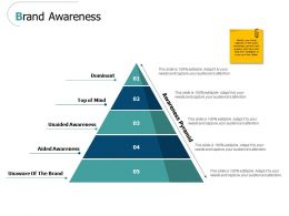 Brand Awareness Unaided Ppt Powerpoint Presentation Styles
