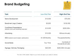 Brand Budgeting Development Ppt Powerpoint Presentation Slides