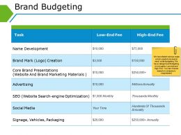 Brand Budgeting Good Ppt Example