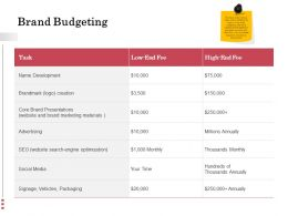 Brand Budgeting Optimization Ppt Powerpoint Presentation Files