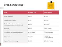 Brand Budgeting Optimization Ppt Powerpoint Presentation Files