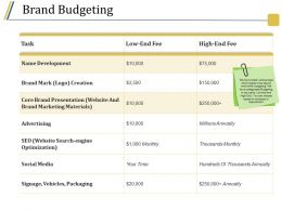 Brand Budgeting Powerpoint Images