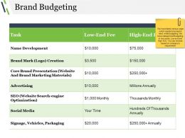 Brand Budgeting Powerpoint Show
