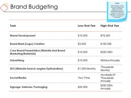 Brand Budgeting Powerpoint Slide Influencers