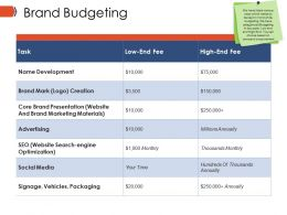 Brand Budgeting Ppt Infographic Template