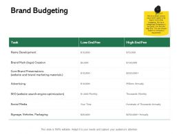 Brand Budgeting Ppt Powerpoint Presentation Pictures Structure