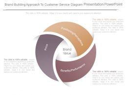 Brand Building Approach To Customer Service Diagram Presentation Powerpoint