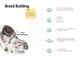 Brand Building Brand Advantage Ppt Powerpoint Presentation Outline Model
