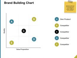 Brand Building Chart Ppt Powerpoint Presentation Slides Layout