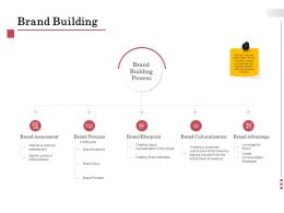 Brand Building Culturalization Ppt Powerpoint Presentation Gallery
