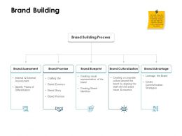 Brand Building Culturalization Ppt Powerpoint Presentation Model