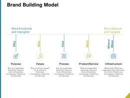 Brand Building Model Ppt Powerpoint Presentation Slides Clipart