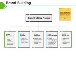 Brand Building Powerpoint Graphics