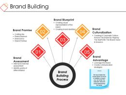 Brand Building Powerpoint Ideas