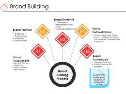 Brand Building Powerpoint Ideas