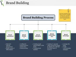 Brand Building Powerpoint Slide Background Picture