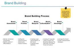 Brand Building Powerpoint Slide Deck Template