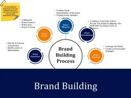 Brand Building Presentation Powerpoint Templates