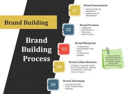 Brand Building Process Powerpoint Layout