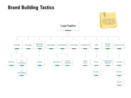 Brand Building Tactics Environment Ppt Powerpoint Presentation Outline Example Introduction