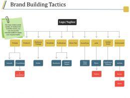 Brand Building Tactics Powerpoint Presentation