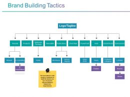 Brand Building Tactics Powerpoint Slide Deck Samples