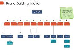 Brand Building Tactics Ppt Infographics
