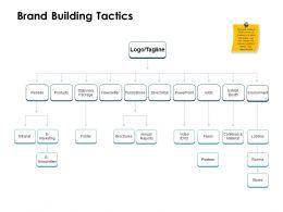 Brand Building Tactics Ppt Powerpoint Presentation Slides Themes