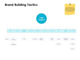 Brand Building Tactics Ppt Powerpoint Presentation Visual Aids