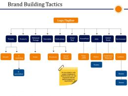 Brand Building Tactics Presentation Slides